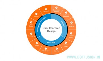 ux-centered-design